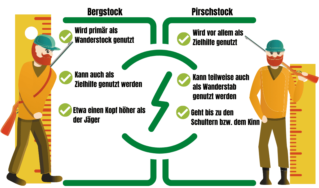Unterschied Pirschstock Bergstock